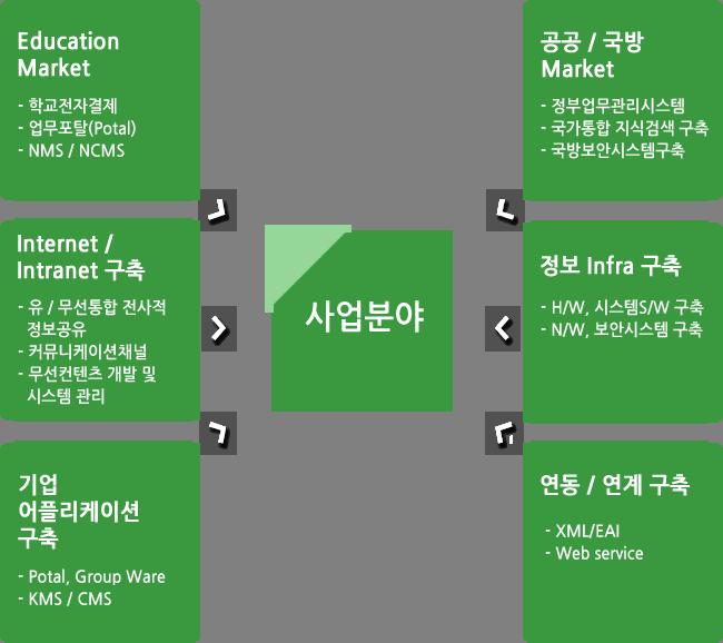사업분야 - Education Market:학교전자결제, 업무포탈(Potal), NMS,SCMS / 공공,국방 Market:정부업무관리시스템, 국가통합 지식검색 구축, 국방보안시스템 구축 / Internet,Intranet 구축:유/무선통합 전사적 정보공유, 커뮤니케이션 채널, 무선컨텐츠 개발 및 시스템 관리 / 정보Infra 구축: H/W, 시스템S/W구축, N/W, 보안시스템 구축 / 기업 어플리케이션 구축:Potal, Group Ware, KMS,CMS / 연동,연계 구축:XML,EAI, Web service